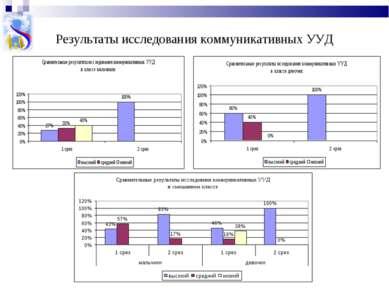 Результаты исследования коммуникативных УУД