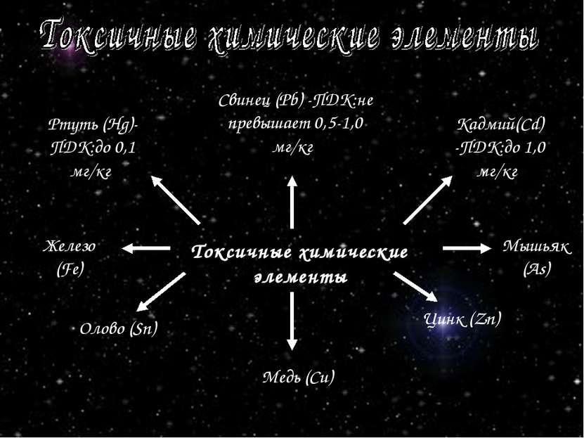 Токсичные химические элементы Ртуть (Нg)- ПДК:до 0,1 мг/кг Свинец (Pb) -ПДК:н...