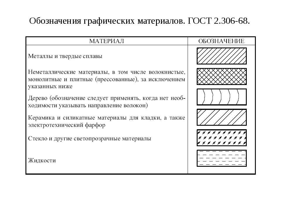 3.7. Обозначения графических материалов и правила их нанесения на чертежах (Г...