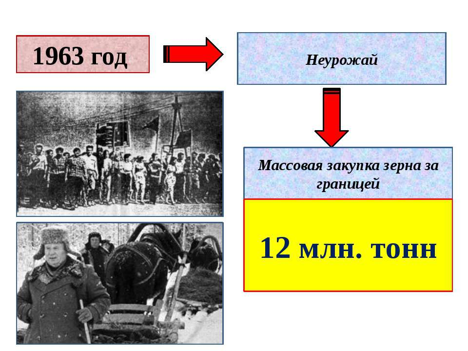 1963 год Неурожай Массовая закупка зерна за границей 12 млн. тонн