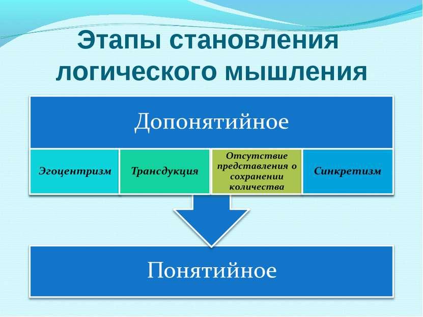 Этапы становления логического мышления
