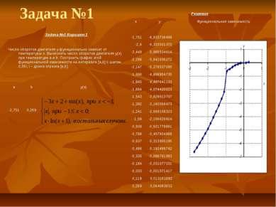 Задача №1 Решение x y Функциональная зависимость -2,751 -6,633736499 -2,6 -6,...