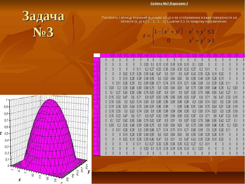 Задача №3 Задача №3 Вариант 2 Построить таблицу значений функции z(x,y) и ее ...