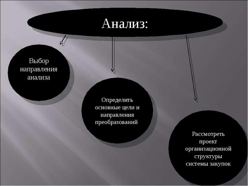Анализ: Выбор направления анализа Определить основные цели и направления прео...