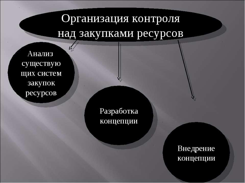 Организация контроля над закупками ресурсов Анализ существующих систем закупо...