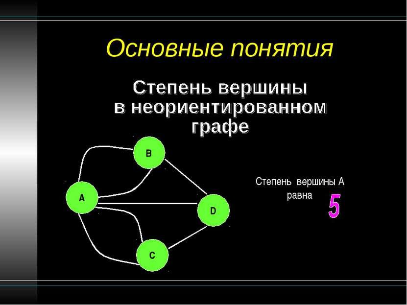 Основные понятия Степень вершины A равна B A C D