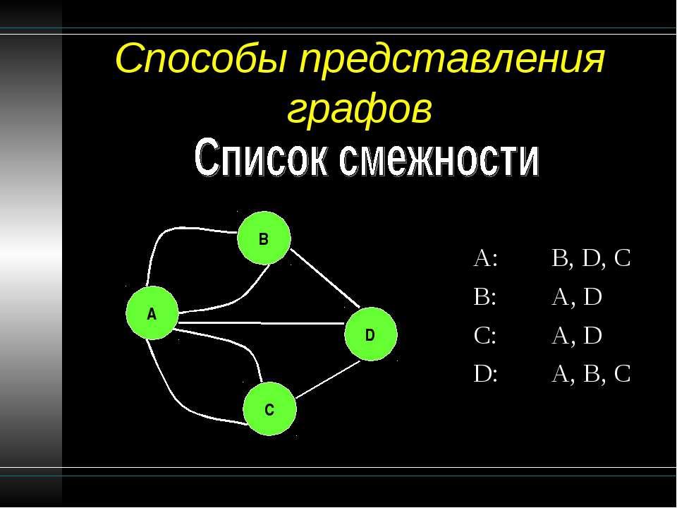 Способы представления графов A: B, D, C B: A, D C: A, D D: A, B, C