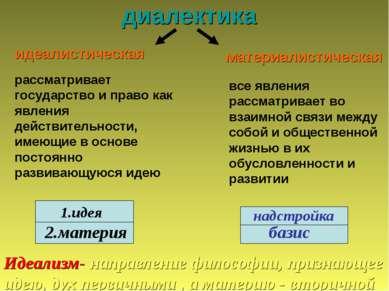 диалектика идеалистическая материалистическая рассматривает государство и пра...