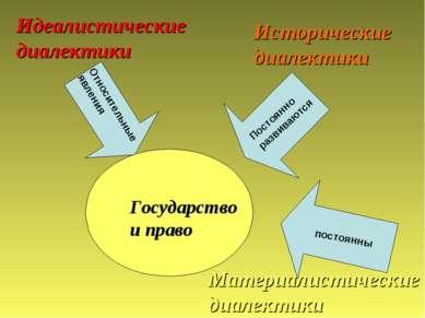 Государство и право постоянны Относительные явления Идеалистические диалектик...