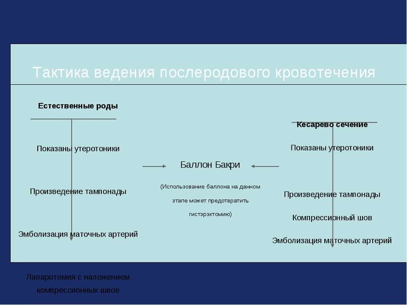 Тактика ведения послеродового кровотечения Баллон Бакри (Использование баллон...