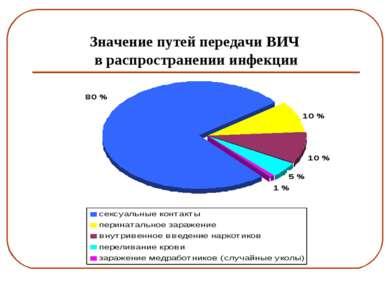 Значение путей передачи ВИЧ в распространении инфекции