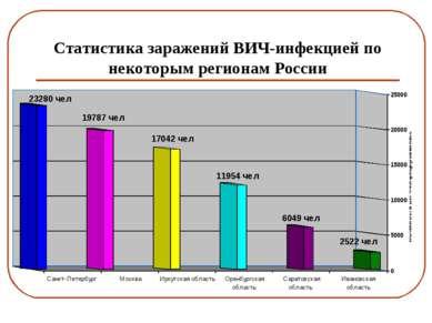 Статистика заражений ВИЧ-инфекцией по некоторым регионам России