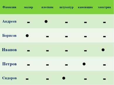 Фамилии маляр плотник штукатур каменщик электрик Андреев - - - - Борисов - - ...