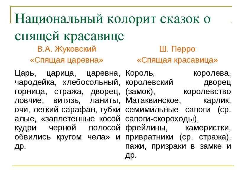 Национальный колорит сказок о спящей красавице В.А. Жуковский «Спящая царевна...