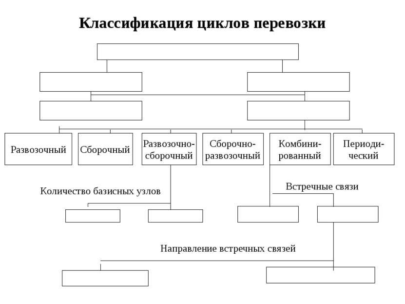 Классификация циклов перевозки