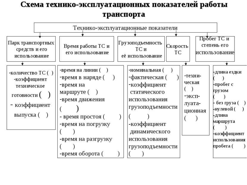 Схема технико-эксплуатационных показателей работы транспорта