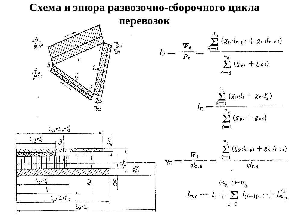 Схема и эпюра развозочно-сборочного цикла перевозок