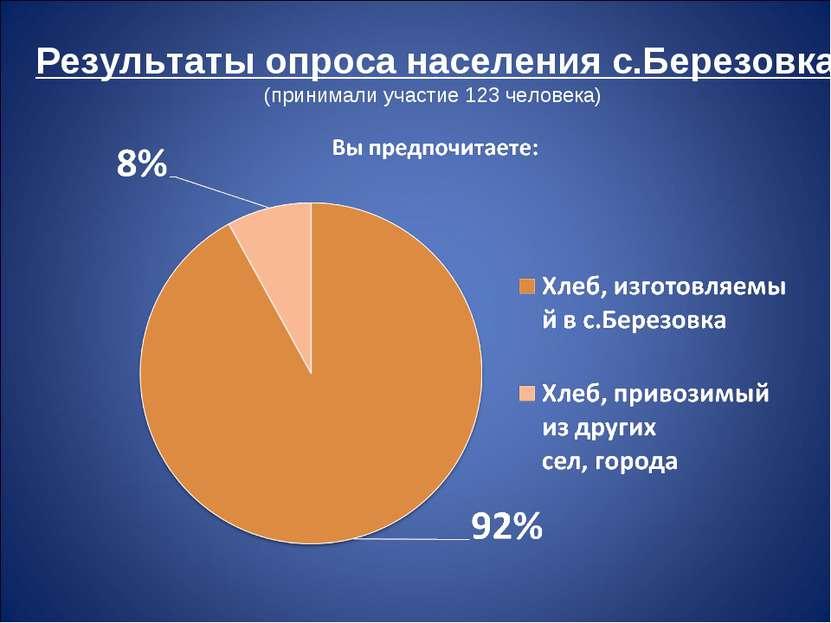 Результаты опроса населения с.Березовка (принимали участие 123 человека)