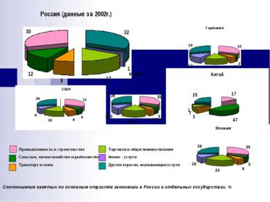 Соотношение занятых по основным отраслям экономики в России и отдельных госуд...