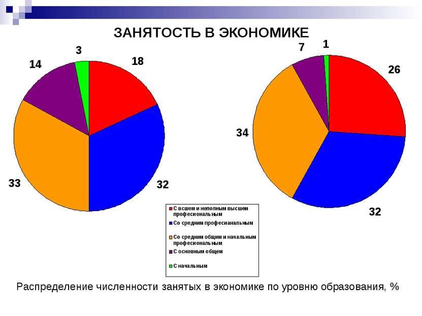ЗАНЯТОСТЬ В ЭКОНОМИКЕ Распределение численности занятых в экономике по уровню...