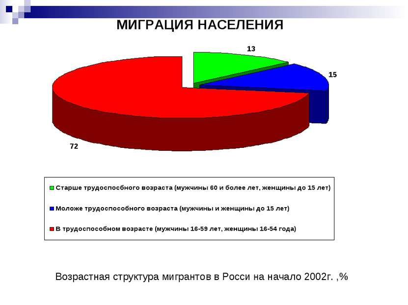 МИГРАЦИЯ НАСЕЛЕНИЯ Возрастная структура мигрантов в Росси на начало 2002г. ,%