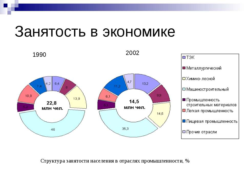 Занятость в экономике Структура занятости населения в отраслях промышленности...