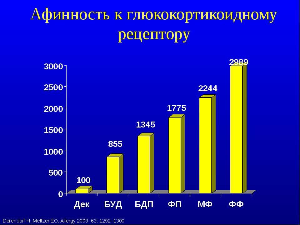 Афинность к глюкокортикоидному рецептору Derendorf H, Meltzer EO. Allergy 200...