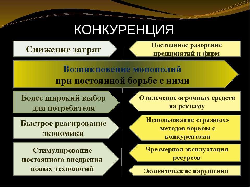 КОНКУРЕНЦИЯ Снижение затрат Возникновение монополий при постоянной борьбе с н...