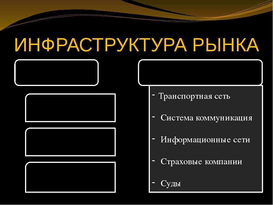 ИНФРАСТРУКТУРА РЫНКА Транспортная сеть Система коммуникация Информационные се...