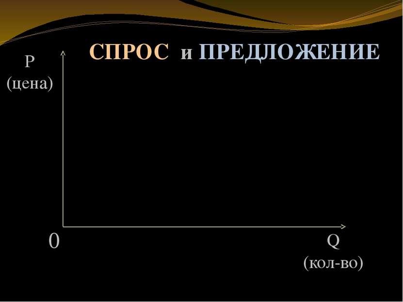 0 Q (кол-во) P (цена) СПРОС и ПРЕДЛОЖЕНИЕ