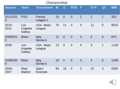 Championship Season Team Tournament M G PEN P G+P QC MIN 2012/2013 PSG France...
