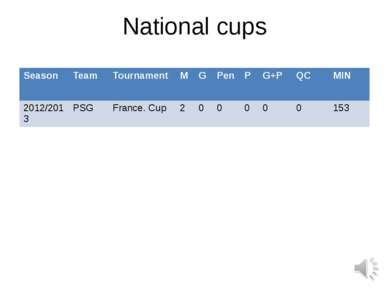 National cups Season Team Tournament M G Pen P G+P QC MIN 2012/2013 PSG Franc...