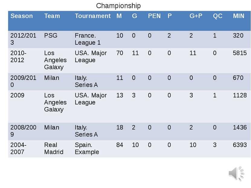 Championship Season Team Tournament M G PEN P G+P QC MIN 2012/2013 PSG France...