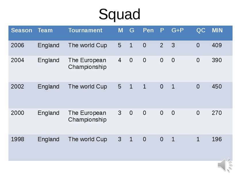 Squad Season Team Tournament M G Pen P G+P QC MIN 2006 England The world Cup ...