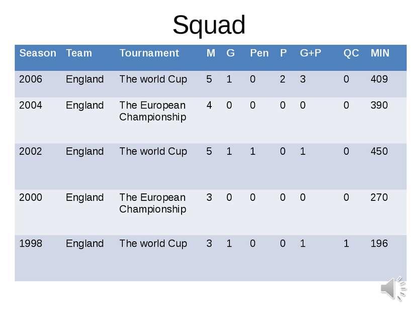 Squad Season Team Tournament M G Pen P G+P QC MIN 2006 England The world Cup ...