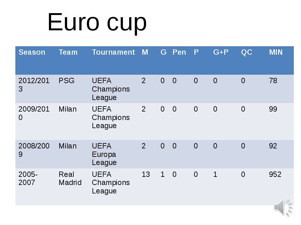 Euro cup Season Team Tournament M G Pen P G+P QC MIN 2012/2013 PSG UEFA Champ...