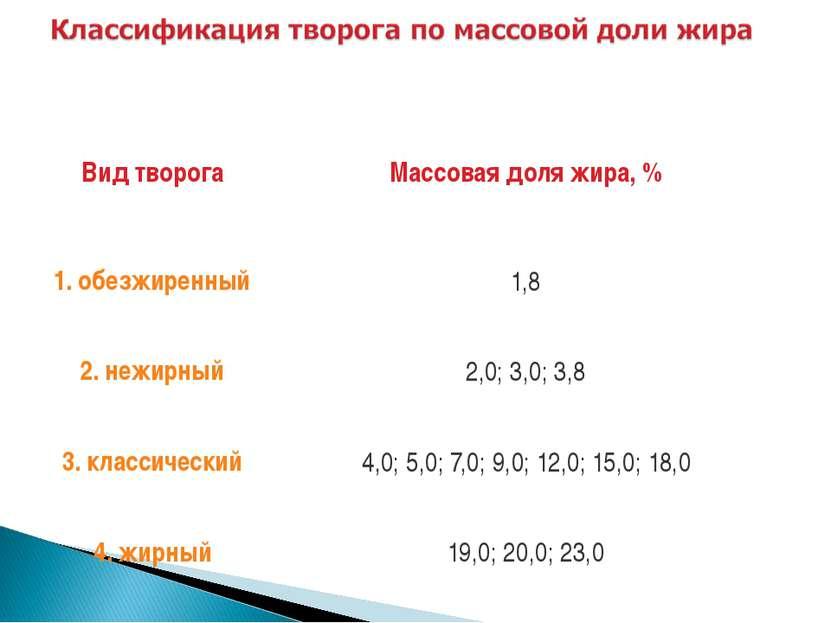 Вид творога Массовая доля жира, % 1. обезжиренный 1,8 2. нежирный 2,0; 3,0; 3...