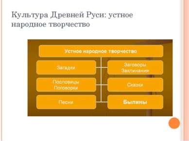 Культура Древней Руси: устное народное творчество