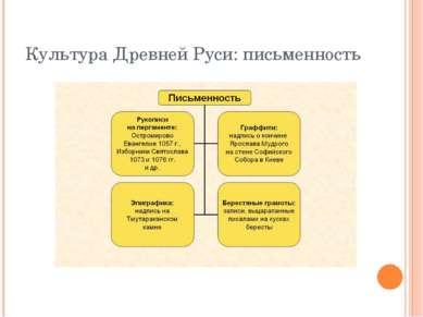 Культура Древней Руси: письменность