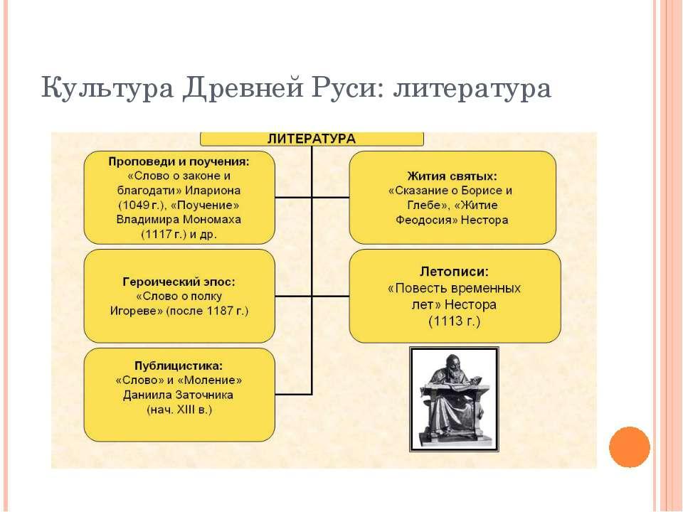 Культура Древней Руси: литература
