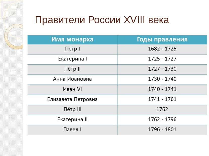 Правители России XVIII века