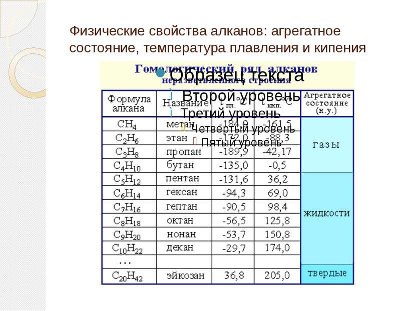 Физические свойства алканов: агрегатное состояние, температура плавления и ки...