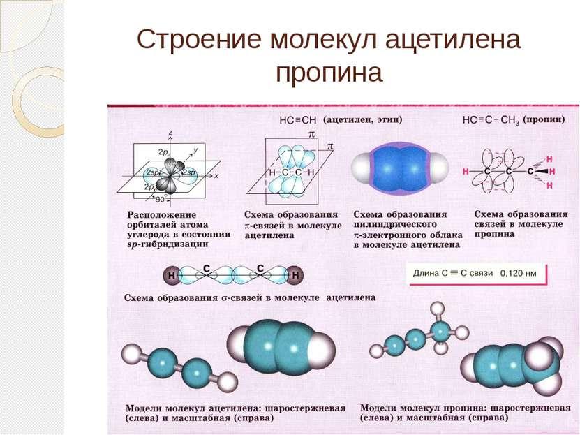Строение молекул ацетилена пропина