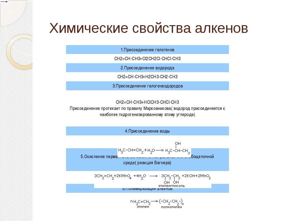Химические свойства алкенов 1.Присоединение галогенов CH2=CH-CH3+Cl2CH2Cl-CHC...