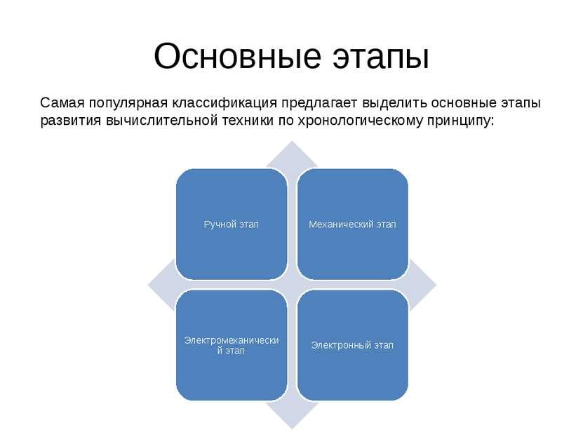 Основные этапы Самая популярная классификация предлагает выделить основные эт...