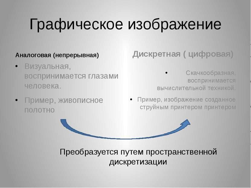 Графическое изображение Аналоговая (непрерывная) Визуальная, воспринимается г...