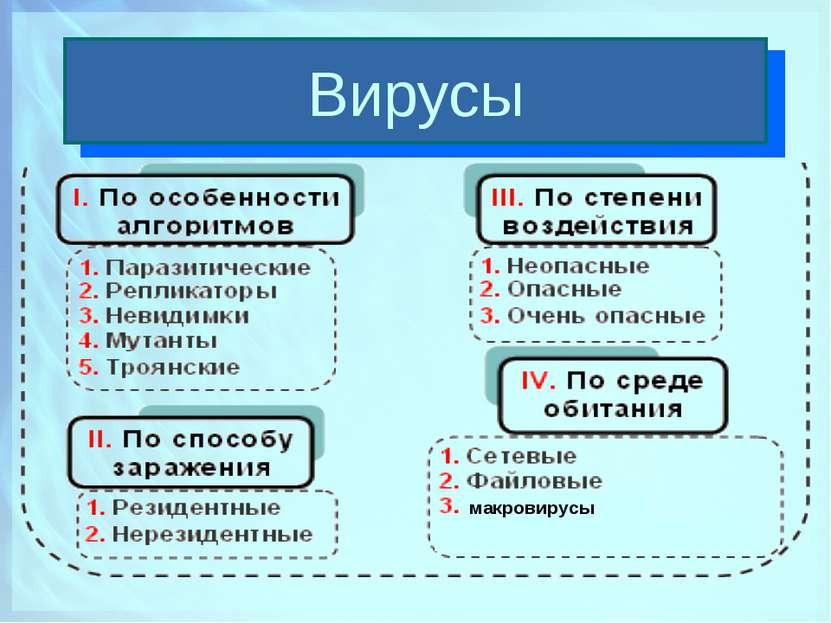 Вирусы макровирусы