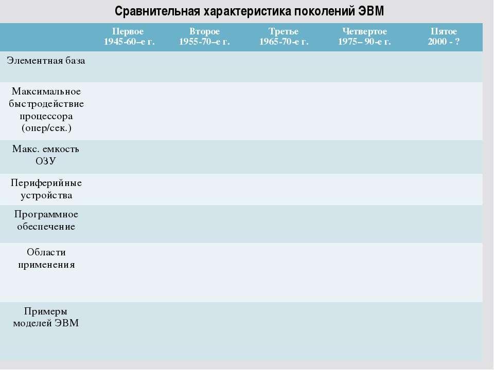 Сравнительная характеристика поколений ЭВМ Первое 1945-60–е г. Второе 1955-70...