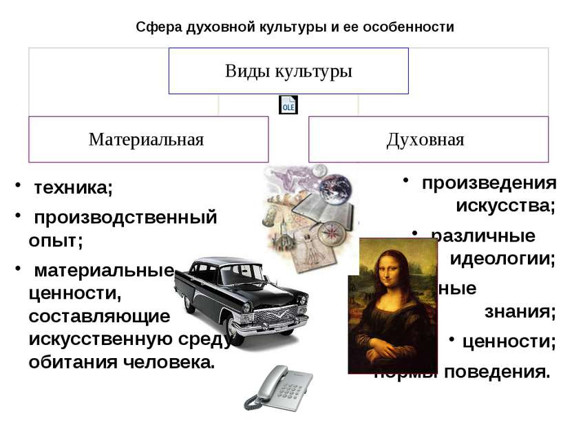 Сфера духовной культуры и ее особенности произведения искусства; различные ид...