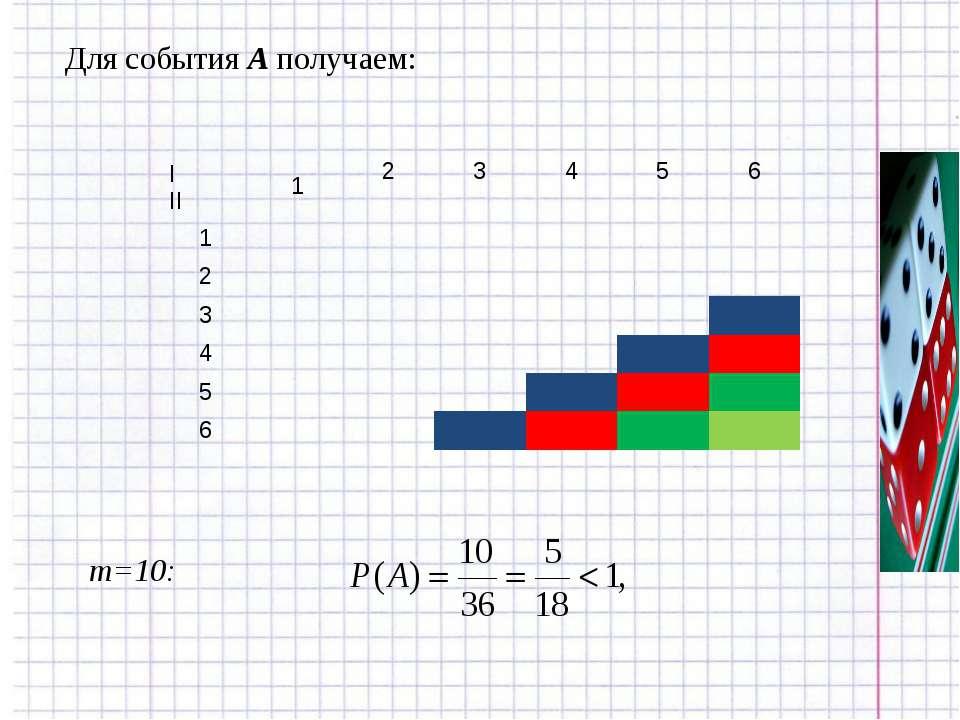 Для события А получаем: m=10: I II 1 2 3 4 5 6 1 2 3 4 5 6